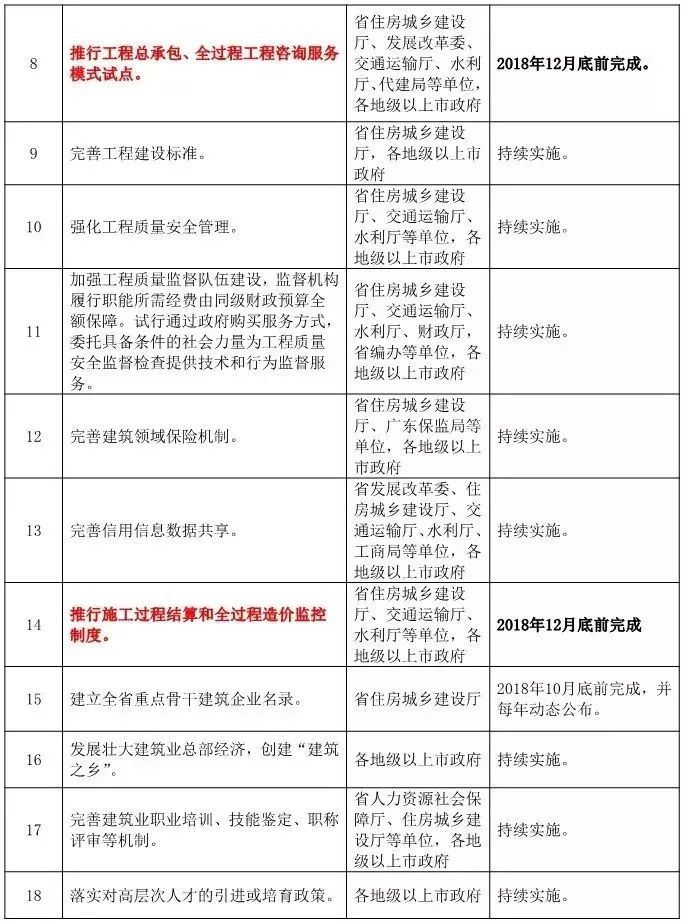 广东监控施工要求年底前结算完成!